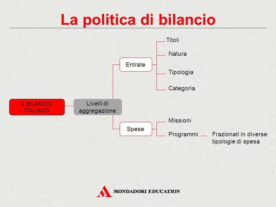 La politica di bilancio IL BILANCIO ITALIANO Livelli di aggregazione Entrate Titoli Natura Tipologia Categoria Spese Missioni ProgrammiFrazionati in d