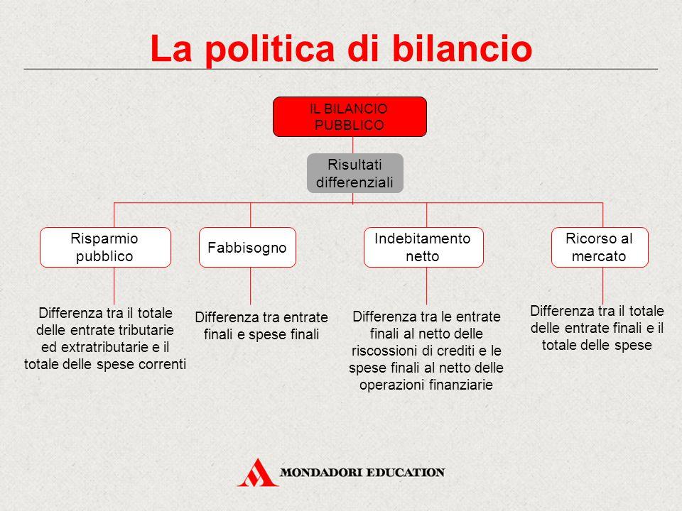 La politica di bilancio IL BILANCIO PUBBLICO Differenza tra entrate finali e spese finali Differenza tra le entrate finali al netto delle riscossioni