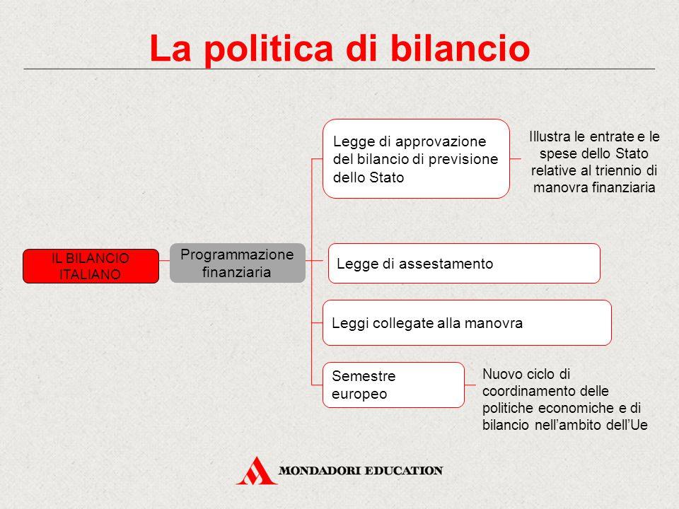 IL BILANCIO ITALIANO Programmazione finanziaria Legge di approvazione del bilancio di previsione dello Stato Legge di assestamento Leggi collegate all
