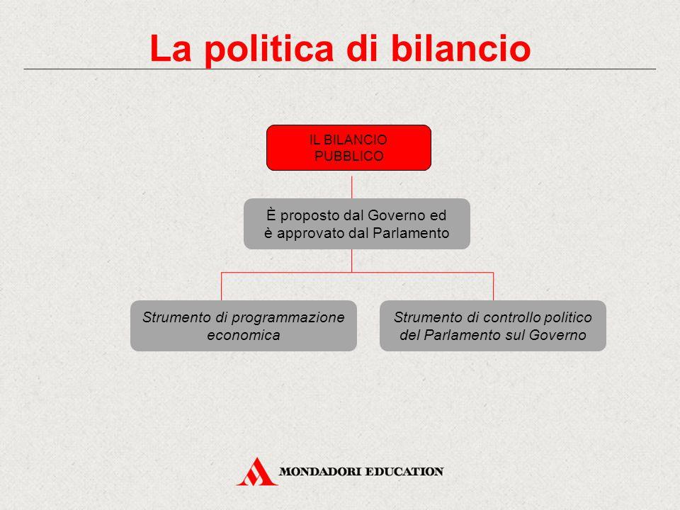 IL BILANCIO PUBBLICO È proposto dal Governo ed è approvato dal Parlamento Strumento di programmazione economica Strumento di controllo politico del Pa