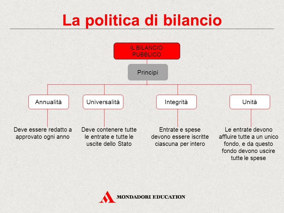 La politica di bilancio IL BILANCIO PUBBLICO Deve essere redatto a approvato ogni anno Deve contenere tutte le entrate e tutte le uscite dello Stato E