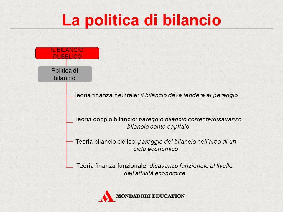 IL BILANCIO PUBBLICO La politica di bilancio Teoria finanza neutrale: il bilancio deve tendere al pareggio Teoria doppio bilancio: pareggio bilancio c
