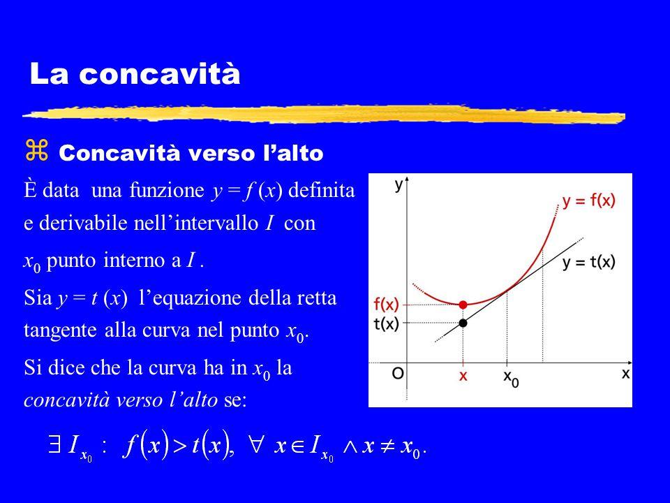La concavità  Concavità verso l'alto È data una funzione y = f (x) definita e derivabile nell'intervallo I con x 0 punto interno a I. Sia y = t (x) l