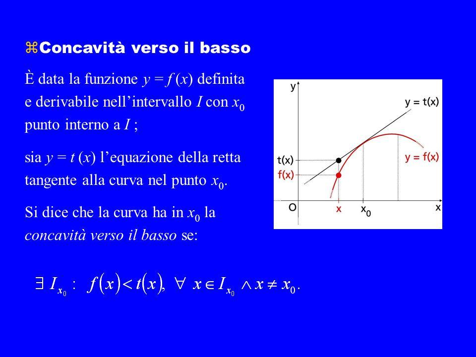 zConcavità verso il basso È data la funzione y = f (x) definita e derivabile nell'intervallo I con x 0 punto interno a I ; sia y = t (x) l'equazione d