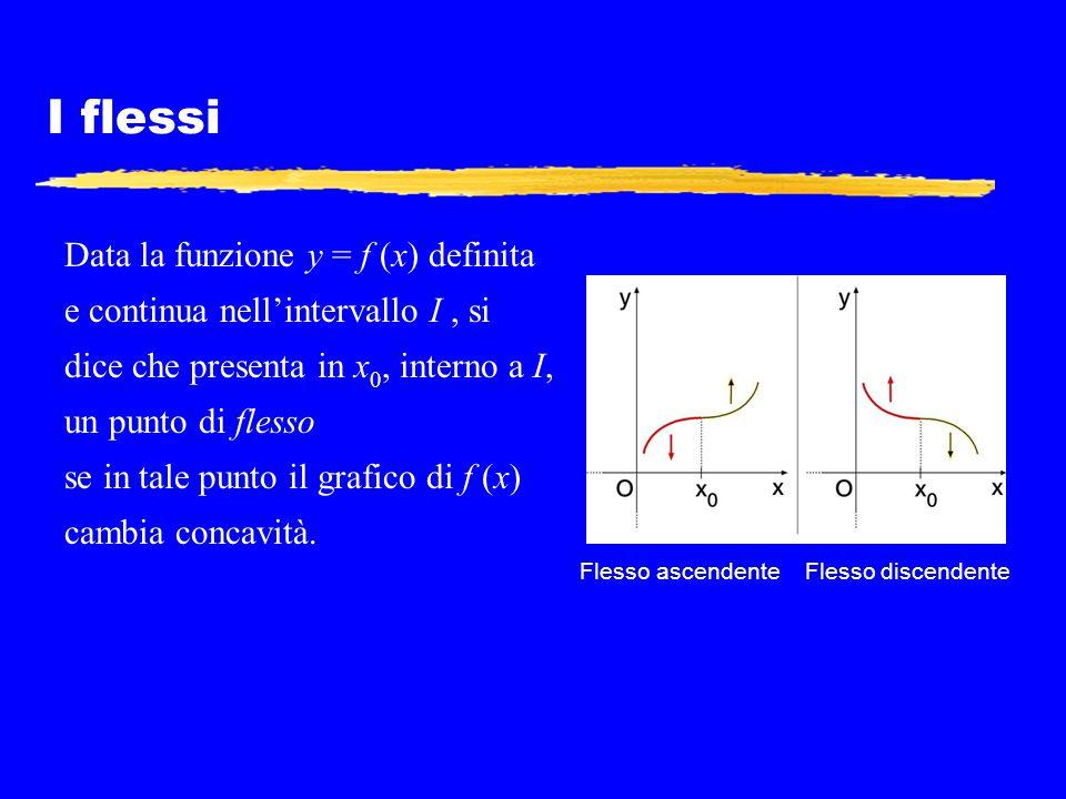 I flessi Data la funzione y = f (x) definita e continua nell'intervallo I, si dice che presenta in x 0, interno a I, un punto di flesso se in tale pun
