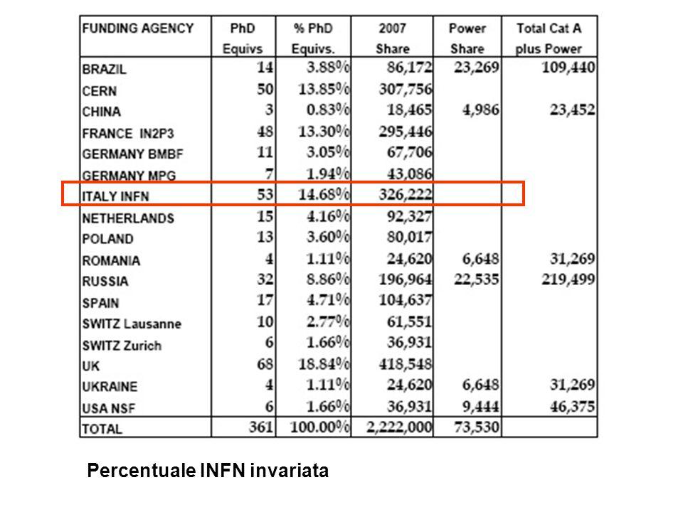 Percentuale INFN invariata