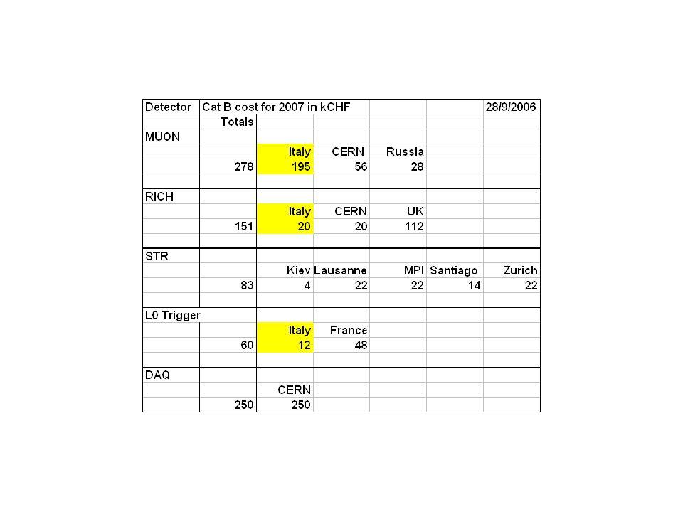 Stato M&O categoria B (INFN) In CSN1 (per il 2007) sono stati chiesti MOFB solo per i muoni.