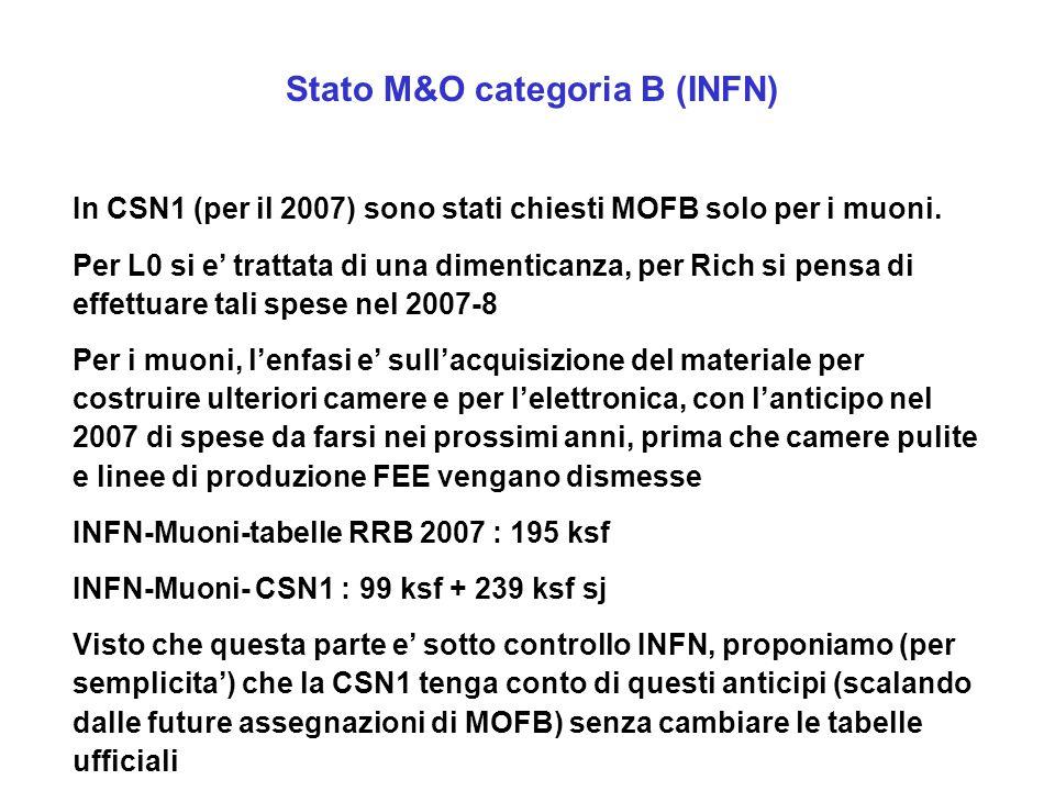 Stato M&O categoria B (INFN) In CSN1 (per il 2007) sono stati chiesti MOFB solo per i muoni. Per L0 si e' trattata di una dimenticanza, per Rich si pe