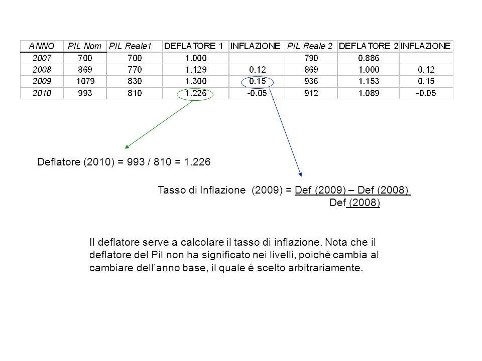 Deflatore (2010) = 993 / 810 = 1.226 Tasso di Inflazione (2009) = Def (2009) – Def (2008) Def (2008) Il deflatore serve a calcolare il tasso di inflaz