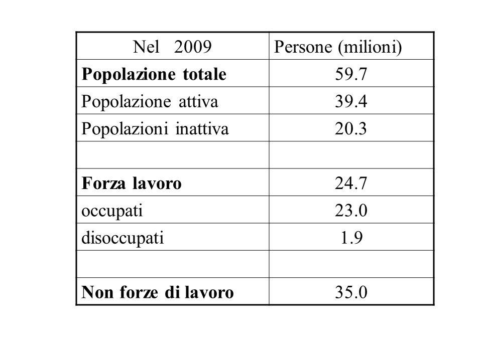 Nel 2009Persone (milioni) Popolazione totale59.7 Popolazione attiva39.4 Popolazioni inattiva20.3 Forza lavoro24.7 occupati23.0 disoccupati1.9 Non forze di lavoro35.0