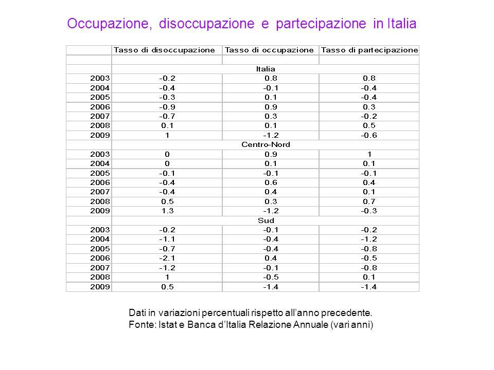 Dati in variazioni percentuali rispetto all'anno precedente. Fonte: Istat e Banca d'Italia Relazione Annuale (vari anni) Occupazione, disoccupazione e