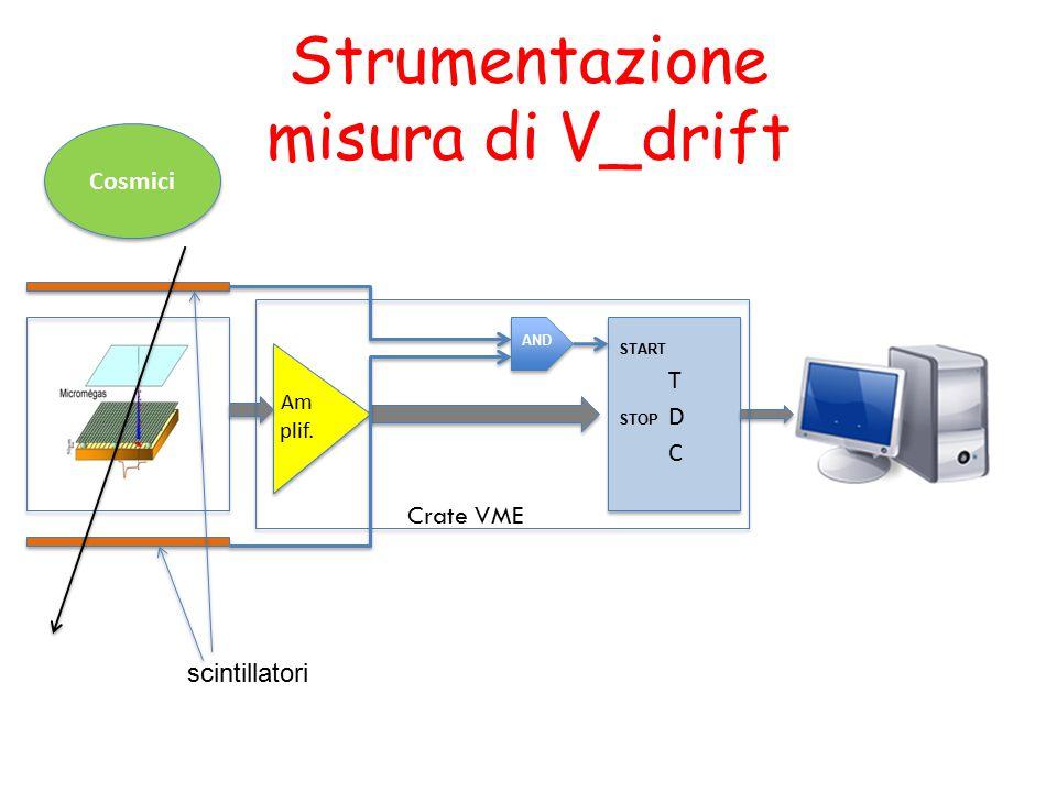 Strumentazione misura di V_drift Am plif. Cosmici Crate VME AND START STOP scintillatori