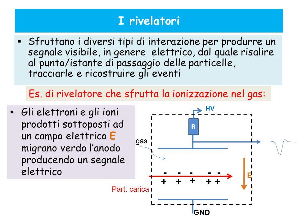 I rivelatori  Sfruttano i diversi tipi di interazione per produrre un segnale visibile, in genere elettrico, dal quale risalire al punto/istante di p