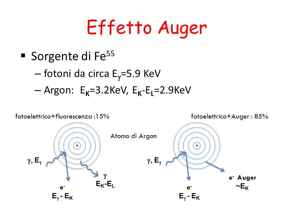 Effetto Auger  Sorgente di Fe 55 – fotoni da circa E  =5.9 KeV – Argon: E K =3.2KeV, E K -E L =2.9KeV Atomo di Argon , E   E K -E L e - E  - E