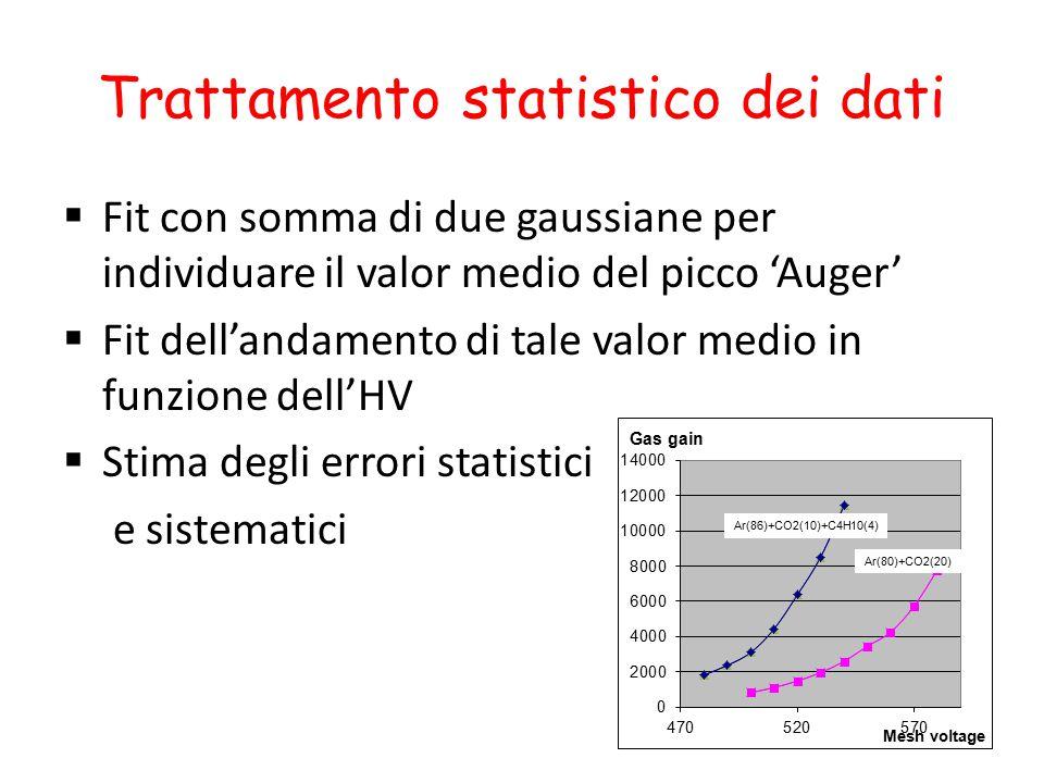 Trattamento statistico dei dati  Fit con somma di due gaussiane per individuare il valor medio del picco 'Auger'  Fit dell'andamento di tale valor m