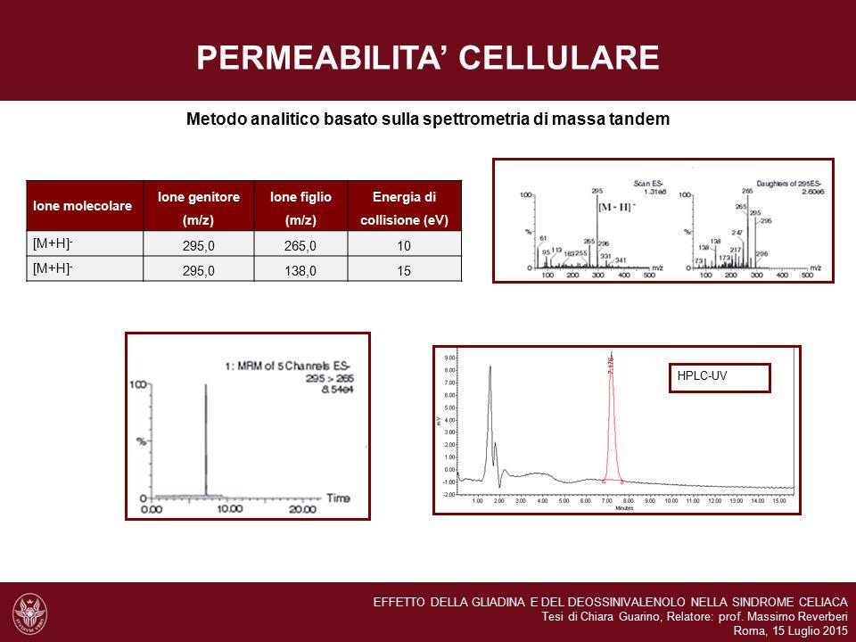 PERMEABILITA' CELLULARE Metodo analitico basato sulla spettrometria di massa tandem Ione molecolare Ione genitore (m/z) Ione figlio (m/z) Energia di c