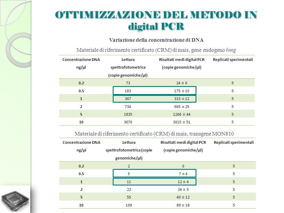 OTTIMIZZAZIONE DEL METODO IN digital PCR Variazione della concentrazione di DNA Materiale di riferimento certificato (CRM) di mais, gene endogeno hmg