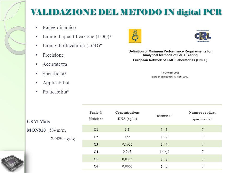 VALIDAZIONE DEL METODO IN digital PCR Punto di diluizione Concentrazione DNA (ng/μl) Diluizioni Numero replicati sperimentali C11,3 1 : 17 C20,65 1 :