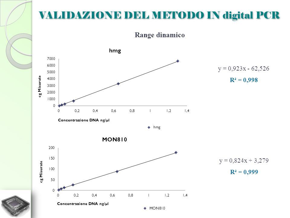 VALIDAZIONE DEL METODO IN digital PCR Range dinamico y = 0,923x - 62,526 R² = 0,998 y = 0,824x + 3,279 R² = 0,999