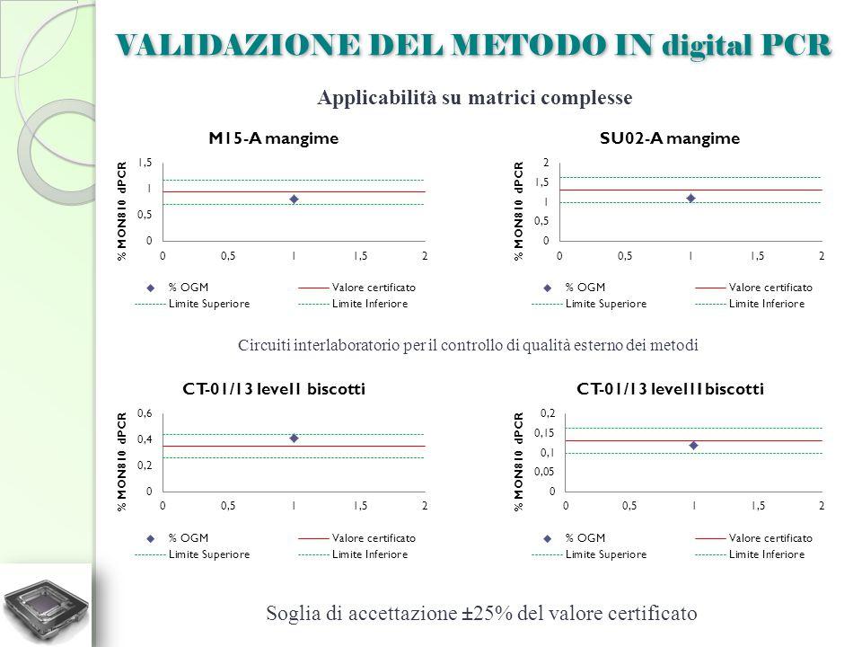 VALIDAZIONE DEL METODO IN digital PCR Applicabilità su matrici complesse Soglia di accettazione ±25% del valore certificato Circuiti interlaboratorio