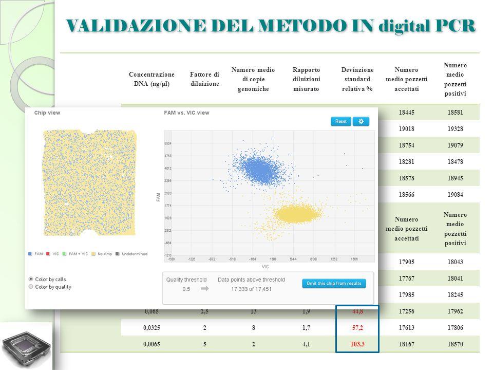 hmg Concentrazione DNA (ng/μl) Fattore di diluizione Numero medio di copie genomiche Rapporto diluizioni misurato Deviazione standard relativa % Numer