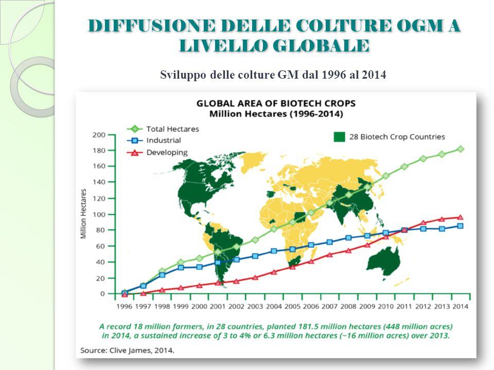 Sviluppo delle colture GM dal 1996 al 2014 DIFFUSIONE DELLE COLTURE OGM A LIVELLO GLOBALE