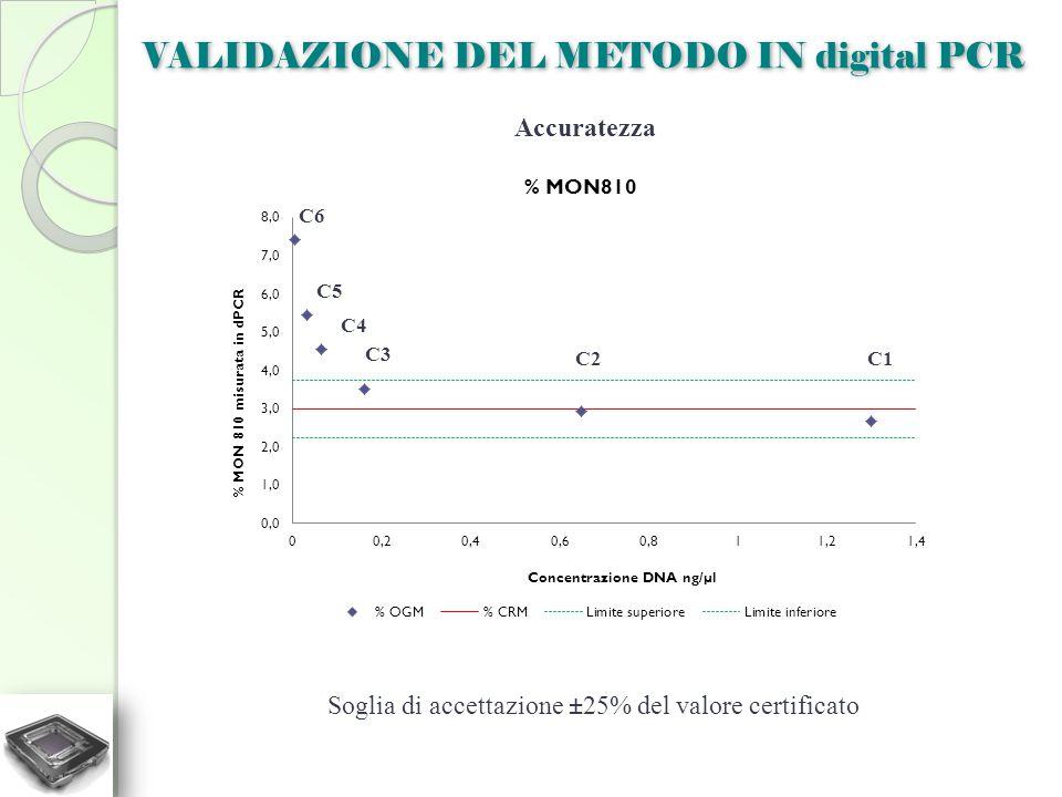 Accuratezza C1C2 C4 C5 C6 Soglia di accettazione ±25% del valore certificato