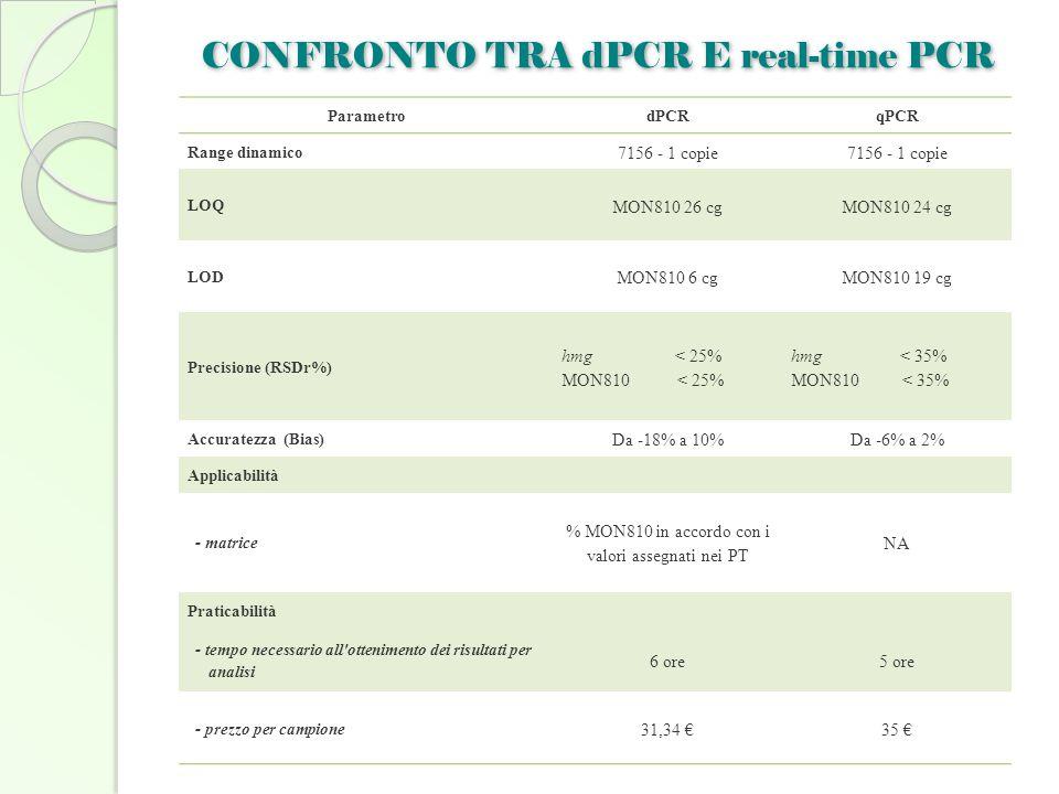 CONFRONTO TRA dPCR E real-time PCR ParametrodPCRqPCR Range dinamico 7156 - 1 copie LOQ MON810 26 cgMON810 24 cg LOD MON810 6 cgMON810 19 cg Precisione