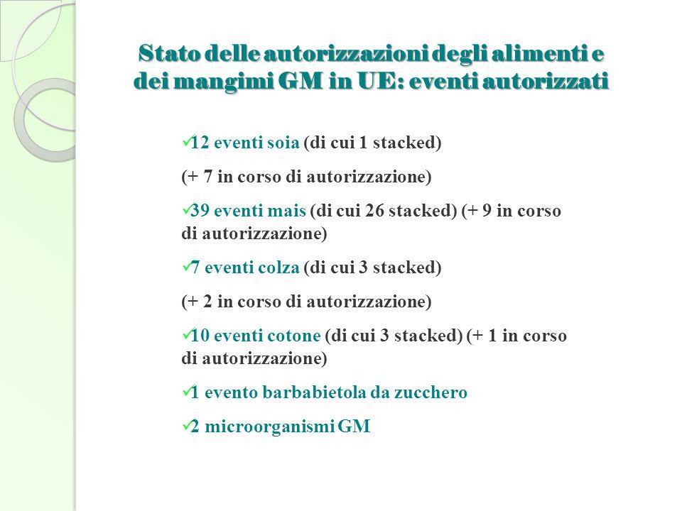12 eventi soia (di cui 1 stacked) (+ 7 in corso di autorizzazione) 39 eventi mais (di cui 26 stacked) (+ 9 in corso di autorizzazione) 7 eventi colza