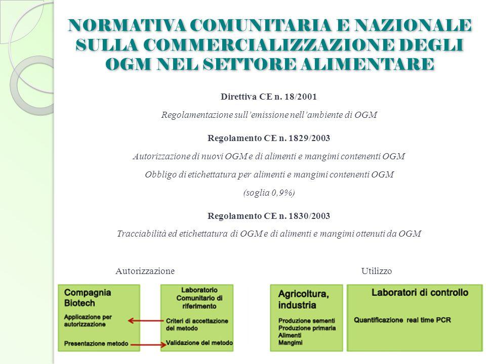 NORMATIVA COMUNITARIA E NAZIONALE SULLA COMMERCIALIZZAZIONE DEGLI OGM NEL SETTORE ALIMENTARE Direttiva CE n. 18/2001 Regolamentazione sull'emissione n