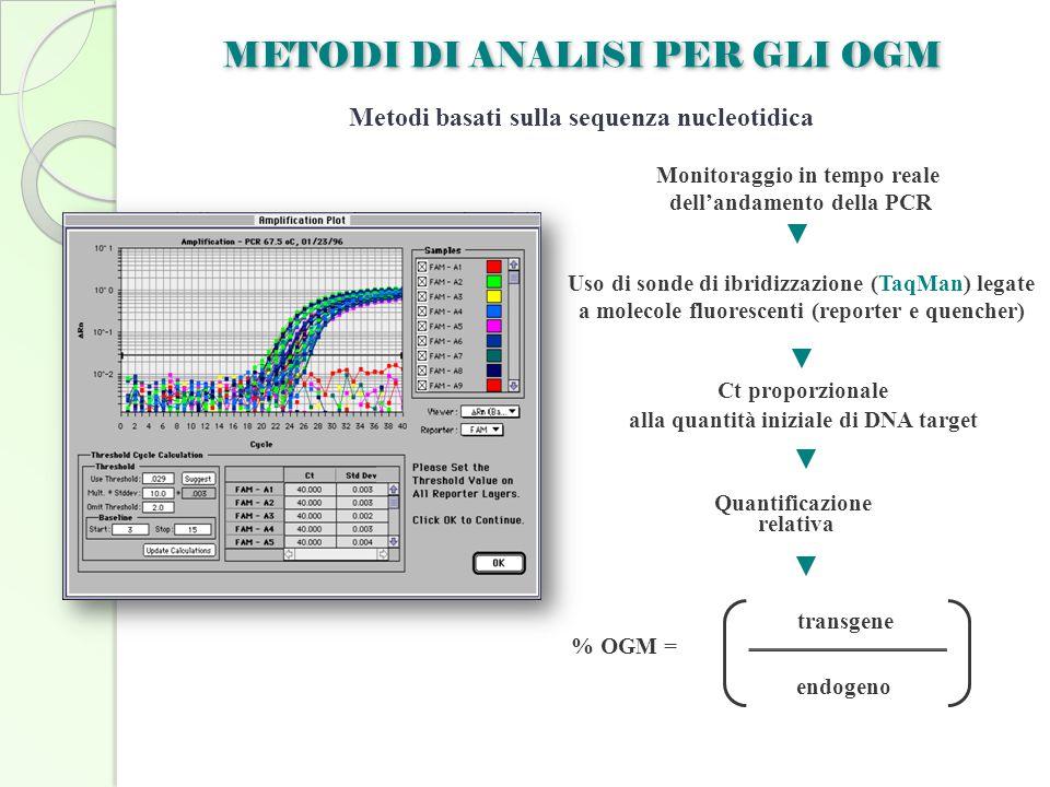 METODI DI ANALISI PER GLI OGM Metodi basati sulla sequenza nucleotidica Monitoraggio in tempo reale dell'andamento della PCR Ct proporzionale alla qua