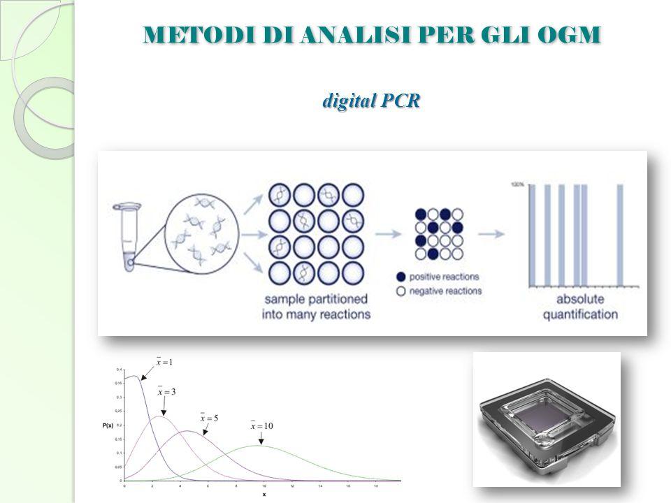 METODI DI ANALISI PER GLI OGM digital PCR
