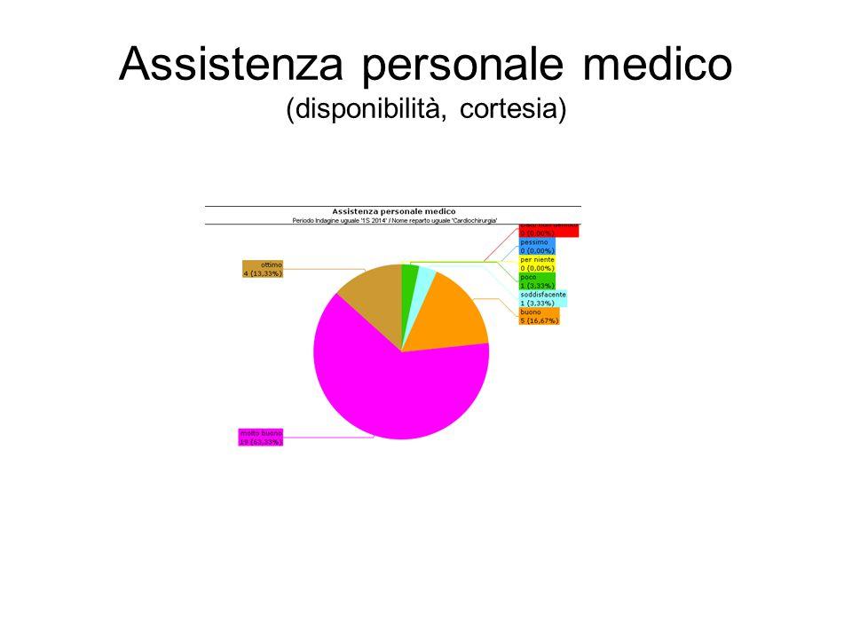 Assistenza personale medico (disponibilità, cortesia)