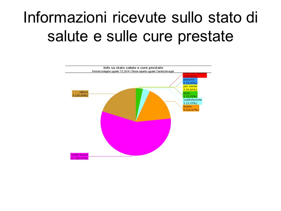 Informazioni ricevute sullo stato di salute e sulle cure prestate