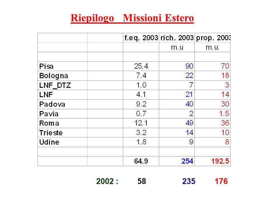 Riepilogo Missioni Estero 2002 : 58 235 176