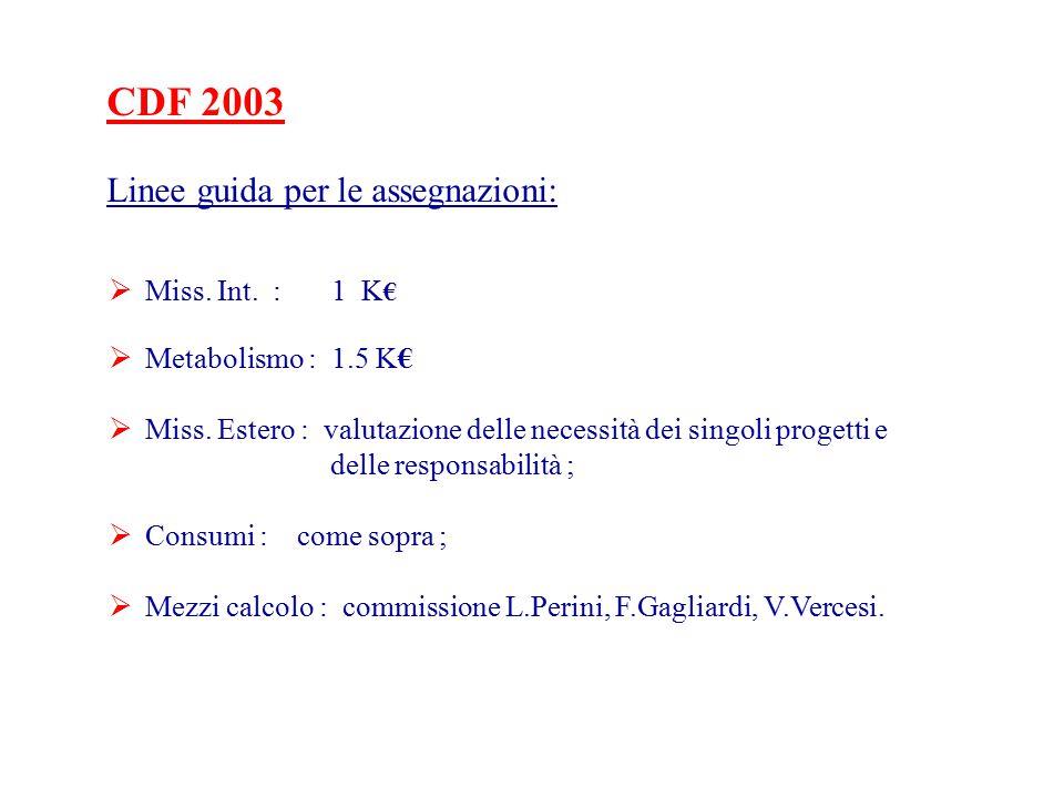 CDF 2003 Linee guida per le assegnazioni:  Miss. Int.
