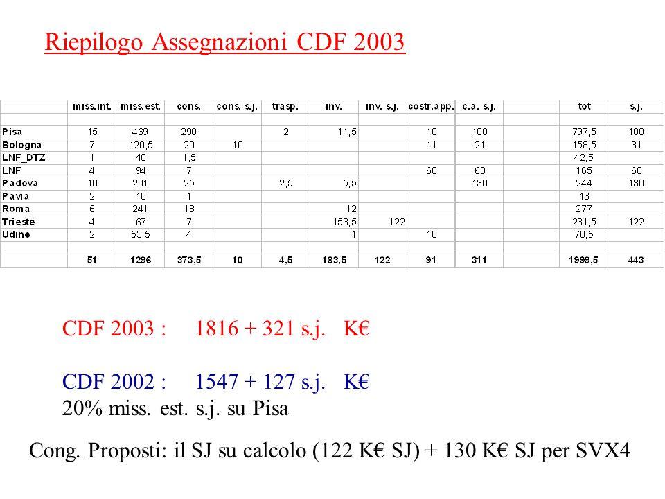 Riepilogo Assegnazioni CDF 2003 CDF 2003 : 1816 + 321 s.j.