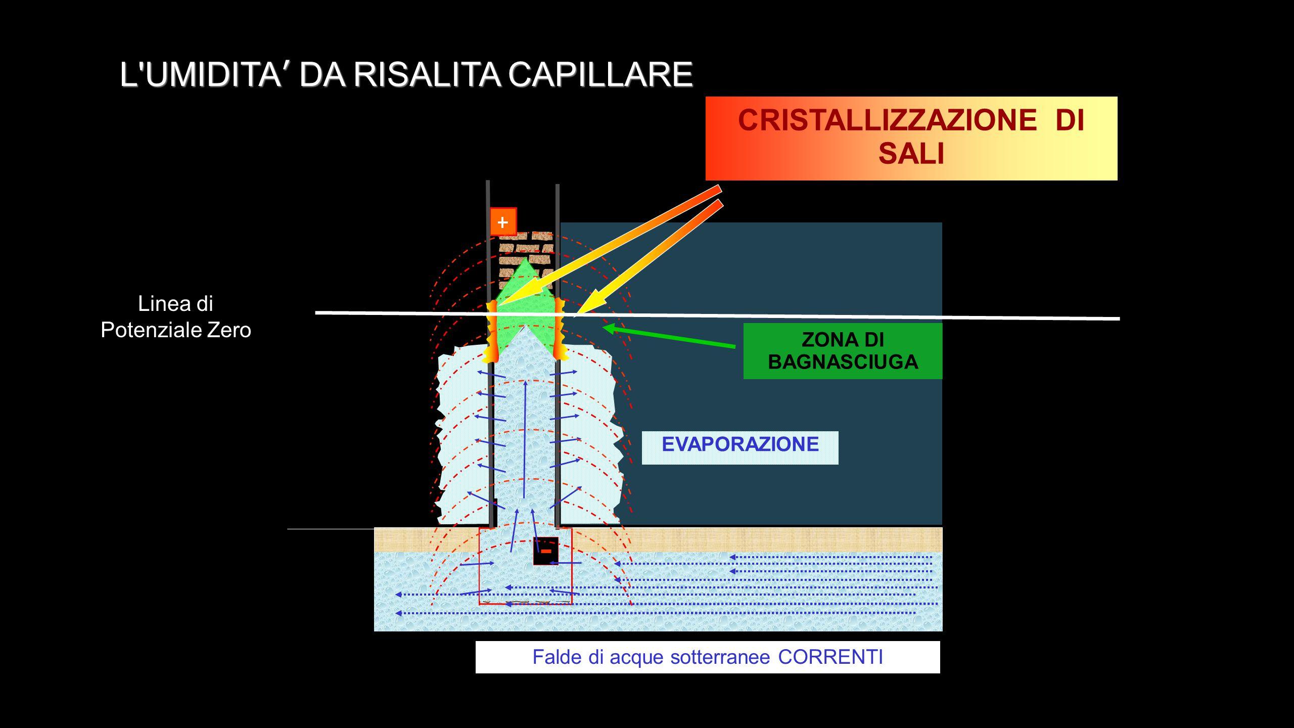 ZONA DI BAGNASCIUGA EVAPORAZIONE CRISTALLIZZAZIONE DI SALI L'UMIDITA' DA RISALITA CAPILLARE Linea di Potenziale Zero Falde di acque sotterranee CORREN