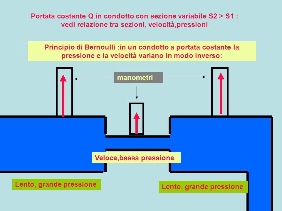 Principio di Bernoulli :in un condotto a portata costante la pressione e la velocità variano in modo inverso: Lento, grande pressione Veloce,bassa pressione Portata costante Q in condotto con sezione variabile S2 > S1 : vedi relazione tra sezioni, velocità,pressioni manometri