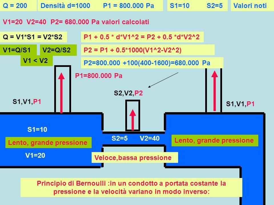Principio di Bernoulli :in un condotto a portata costante la pressione e la velocità variano in modo inverso: Lento, grande pressione Veloce,bassa pressione S1,V1,P1 S2,V2,P2 Q = V1*S1 = V2*S2 V1=Q/S1 V2=Q/S2 P1 + 0.5 * d*V1^2 = P2 + 0.5 *d*V2^2 P2 = P1 + 0.5*1000(V1^2-V2^2) V1 < V2 S1=10 S2=5 V1=20 Q = 200 V2=40 P1=800.000 Pa Densità d=1000 P2=800.000 +100(400-1600)=680.000 Pa P1 = 800.000 PaValori notiS1=10S2=5 V1=20 V2=40 P2= 680.000 Pa valori calcolati