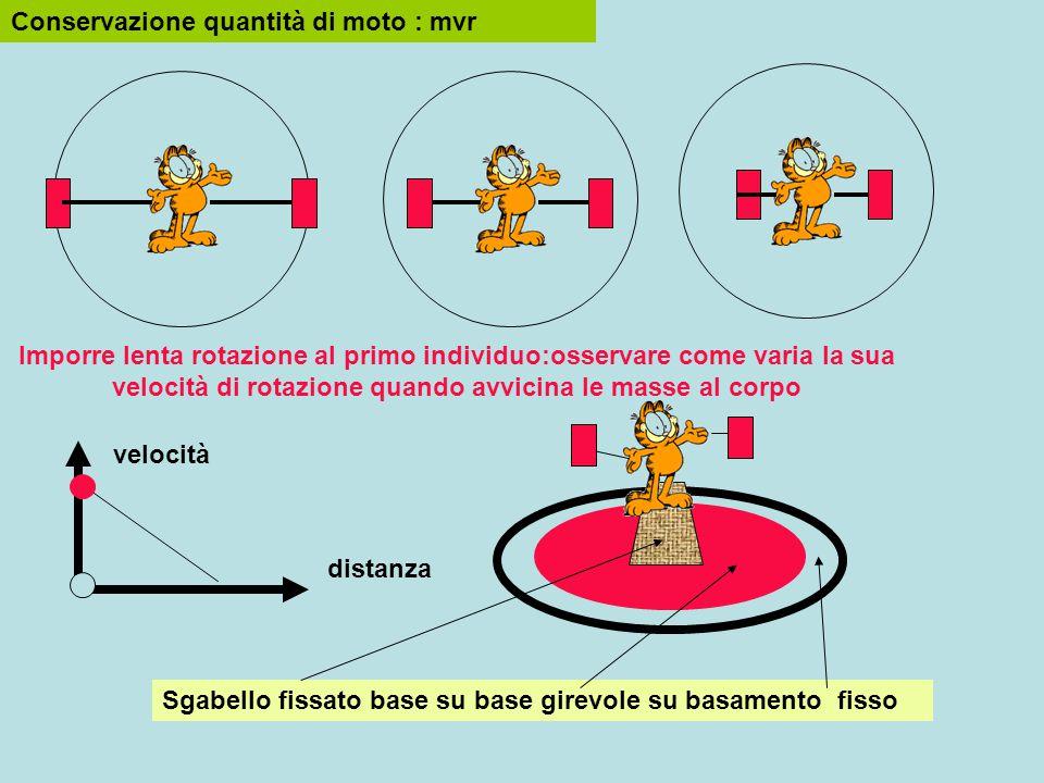 Sgabello fissato base su base girevole su basamento fisso Conservazione quantità di moto : mvr Imporre lenta rotazione al primo individuo:osservare come varia la sua velocità di rotazione quando avvicina le masse al corpo velocità distanza