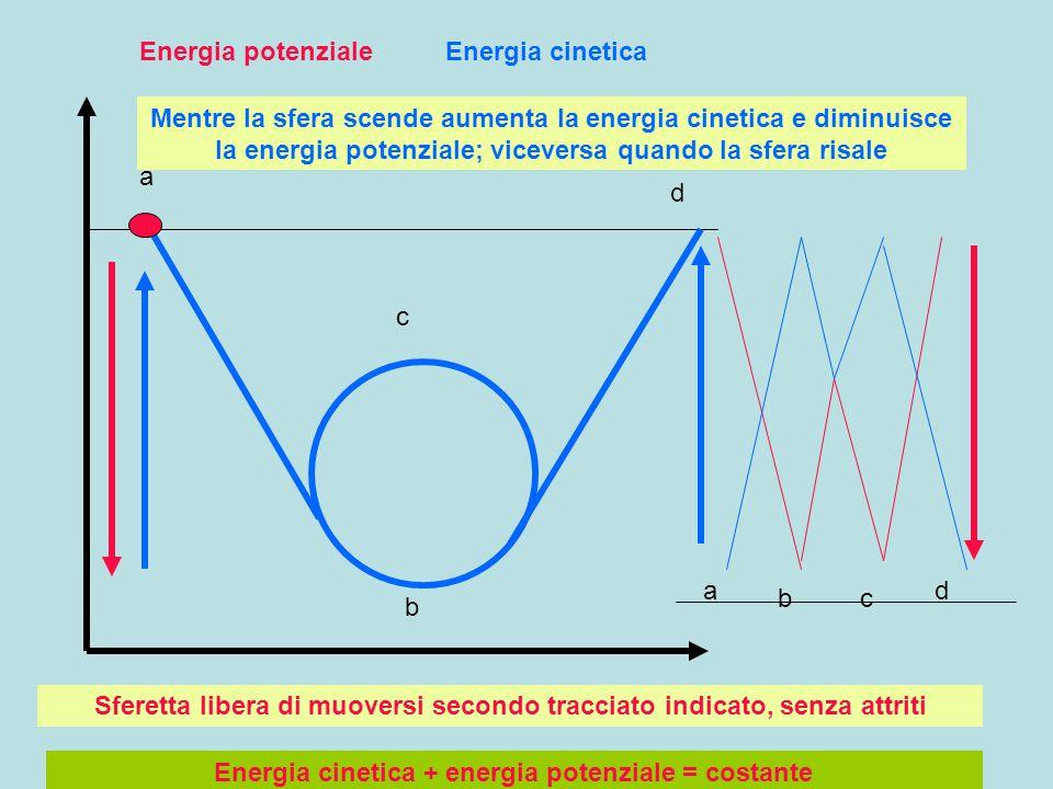 Sferetta libera di muoversi secondo tracciato indicato, senza attriti Energia cinetica + energia potenziale = costante a b c d a bc d Energia potenzialeEnergia cinetica Mentre la sfera scende aumenta la energia cinetica e diminuisce la energia potenziale; viceversa quando la sfera risale