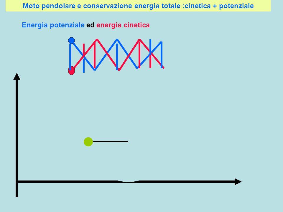 Moto pendolare e conservazione energia totale :cinetica + potenziale Energia potenziale ed energia cinetica