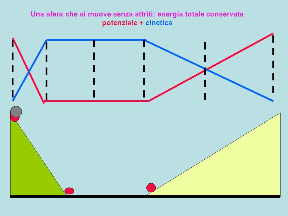 Una sfera che si muove senza attriti: energia totale conservata potenziale + cinetica