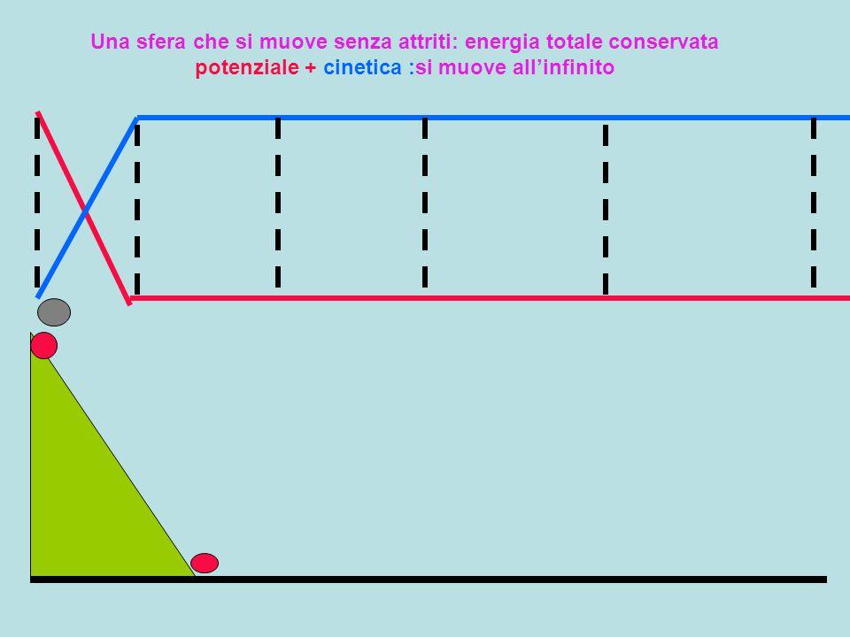 Una sfera che si muove senza attriti: energia totale conservata potenziale + cinetica :si muove all'infinito