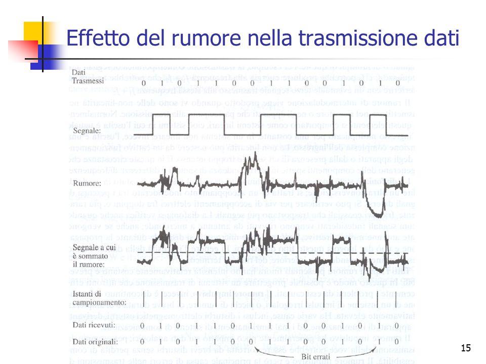 15 Effetto del rumore nella trasmissione dati