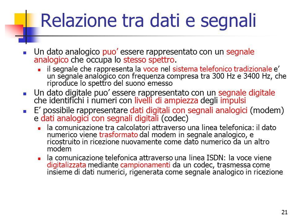 21 Relazione tra dati e segnali Un dato analogico puo' essere rappresentato con un segnale analogico che occupa lo stesso spettro. il segnale che rapp