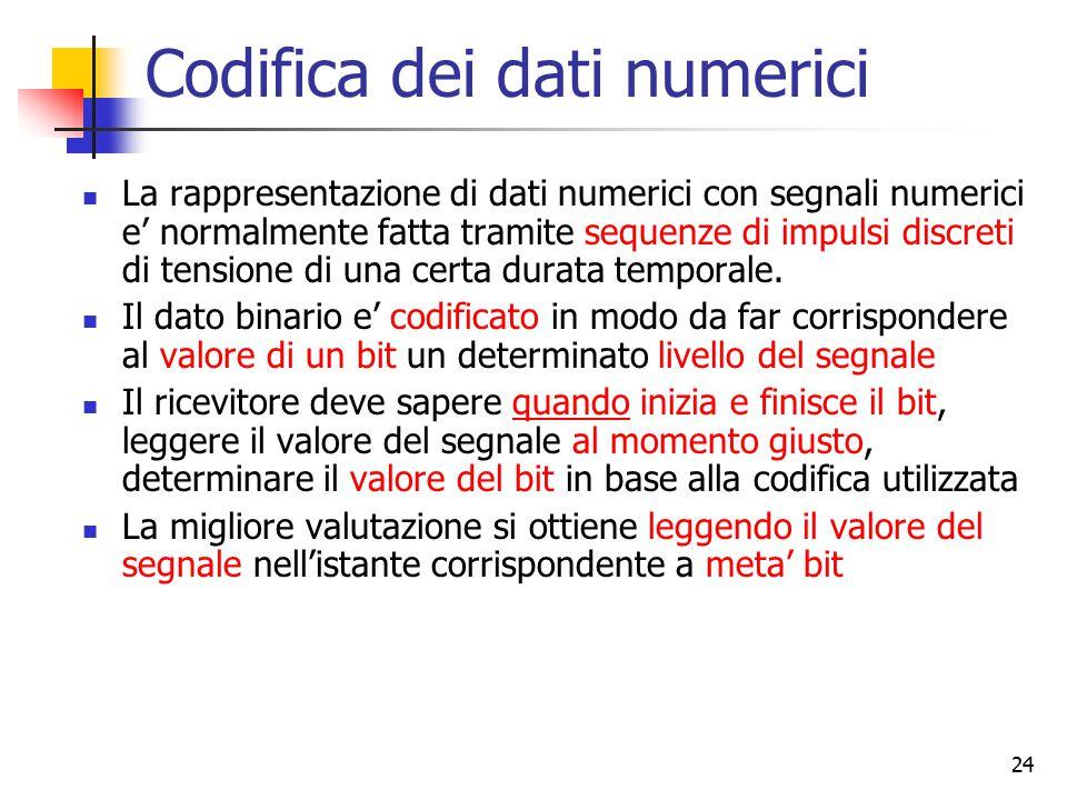 24 Codifica dei dati numerici La rappresentazione di dati numerici con segnali numerici e' normalmente fatta tramite sequenze di impulsi discreti di t