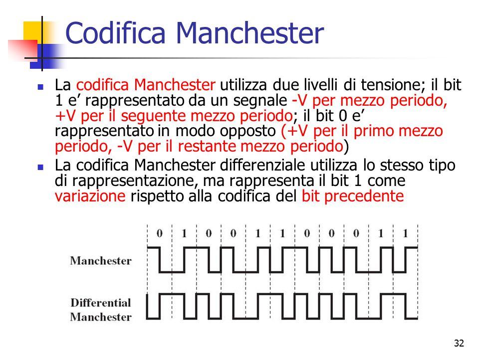 32 Codifica Manchester La codifica Manchester utilizza due livelli di tensione; il bit 1 e' rappresentato da un segnale -V per mezzo periodo, +V per i