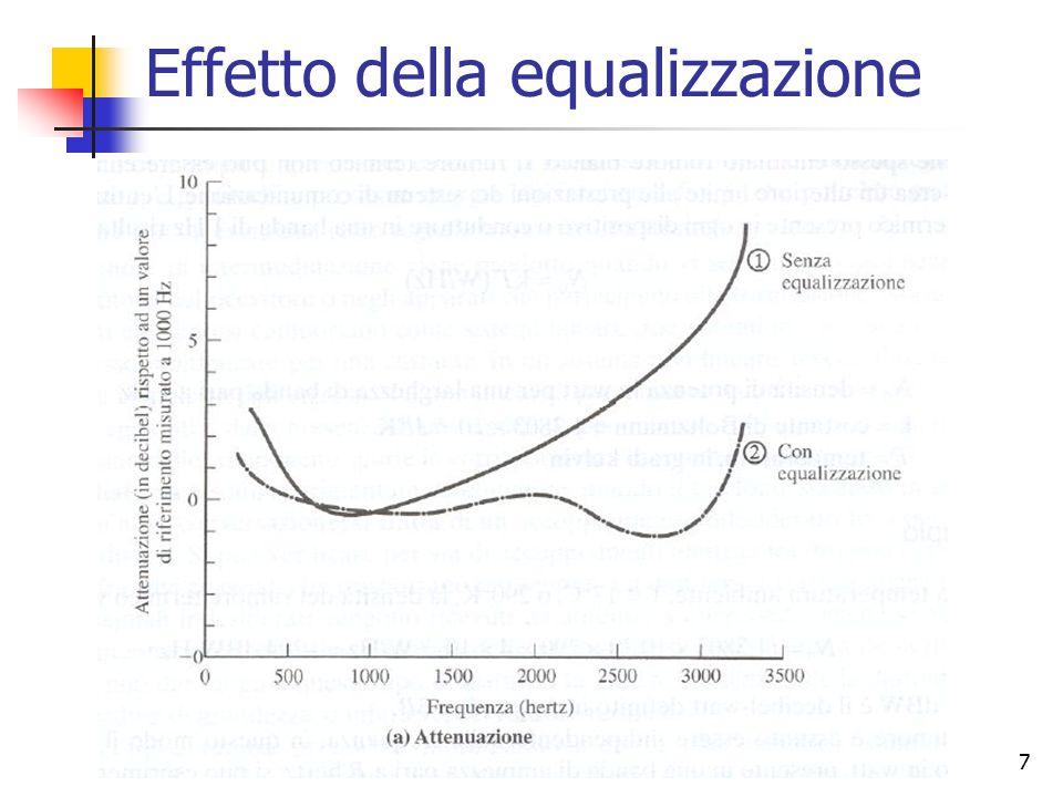 7 Effetto della equalizzazione